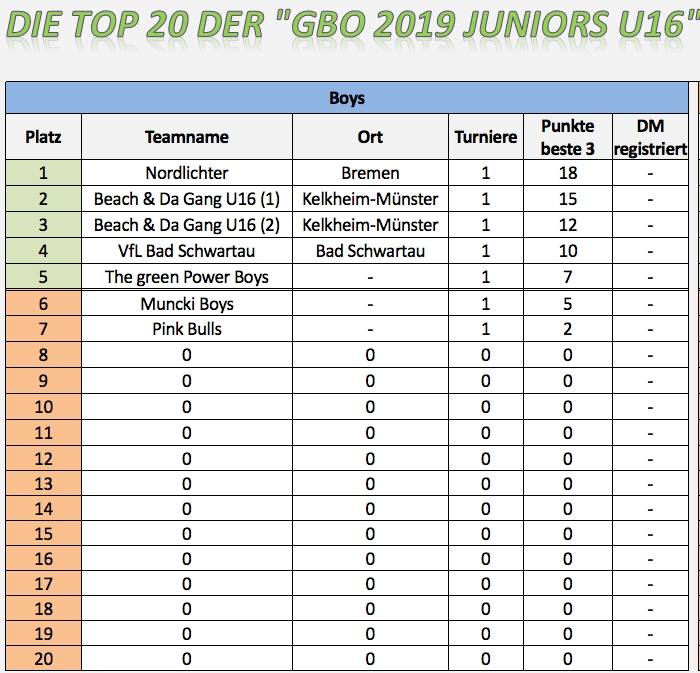 2019-06-10 GBO 2019 Juniors U16